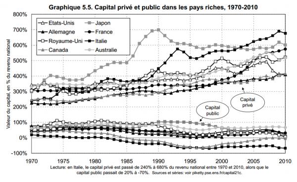 Le capital privé et public dans les pays riches 1970-2010