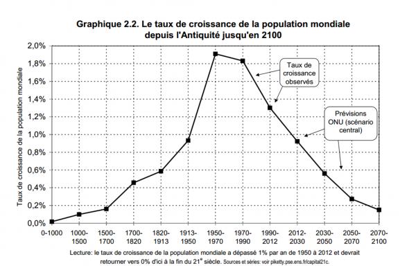 Le taux de croissance de la population mondiale depuis l'antiquité jusqu'en 2100