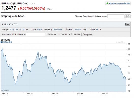 Cours Euro Dollar nov 2014 depuis 5 ans