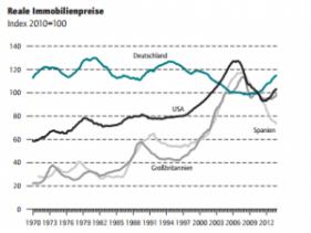 Prix de l immobilier internationaux depuis 1970 DIW
