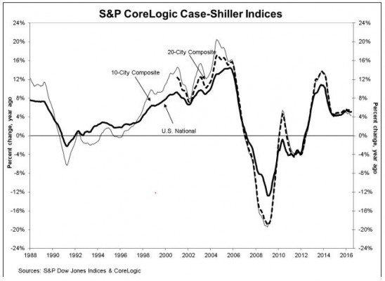 evolution-indice-case-shiller-1988_2016