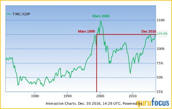 Devenir libre: danger sur les indices boursiers
