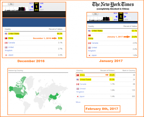 50% du traffic du New York Times provient de Chine...
