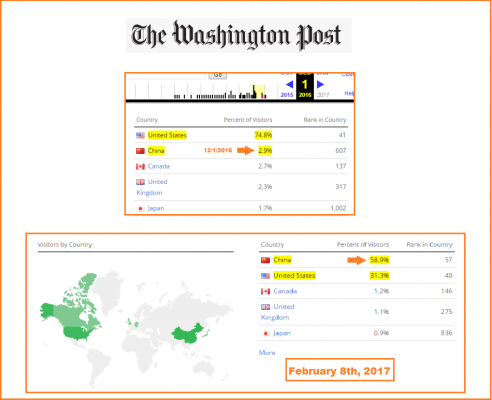 traffic web du Washington Post et du Guardian