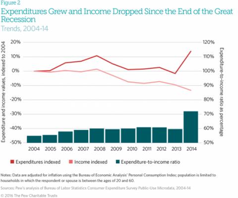 depenses-revenus-menages-usa-2008