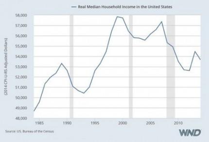 revenu-median