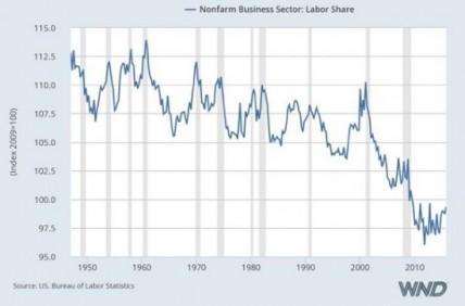 revenu-travailleurs