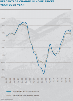 http://www.bradofficer.com/images/price_changes_year_over_year_chart_725.png