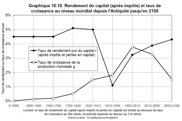 piketty-rendement-capital