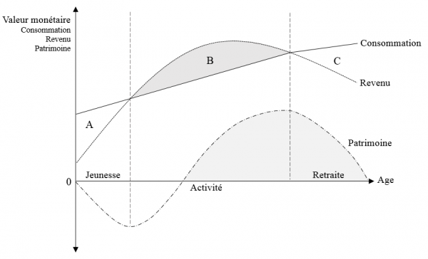 Theorie-Cycle-De-Vie-Modigliani
