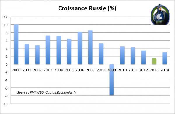 croissance russie