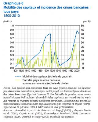 mobilite-capitaux-crise-