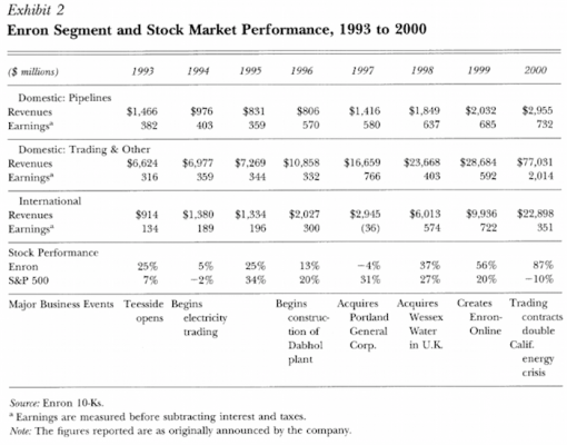 Enron-Pipelines-Trading