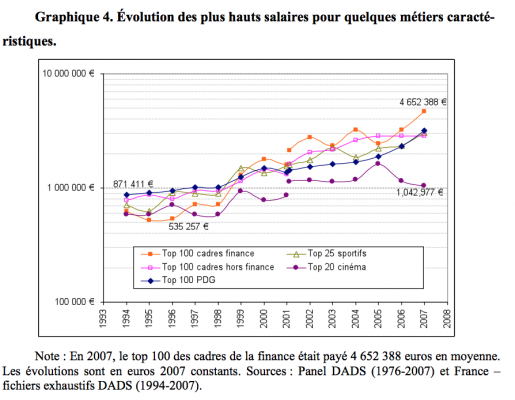 evolution salaire finance france