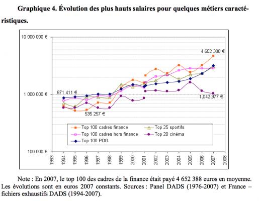 evolution salaire finance france