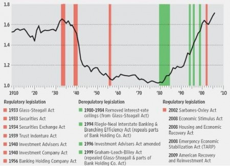 financial wages regulation deregulation