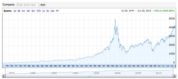 NASDAQ-bulle-internet