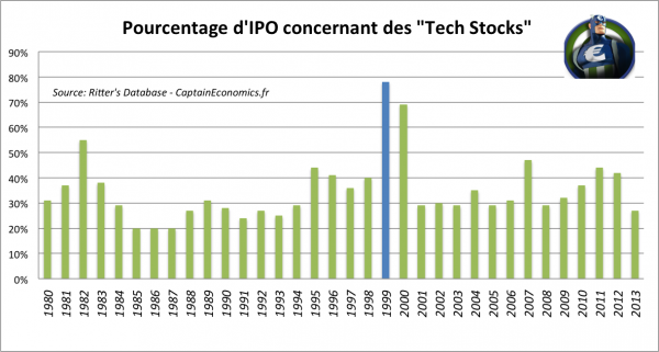Tech-Stock-IPO