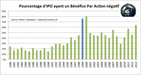 Tech-Stock-IPO-EPS