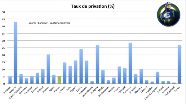 taux-privation