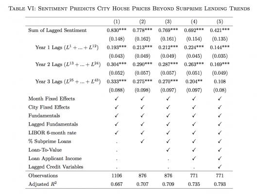 soo-housing-market-results
