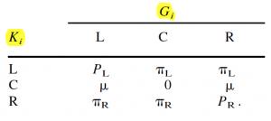 penalty-matrix-chiappori