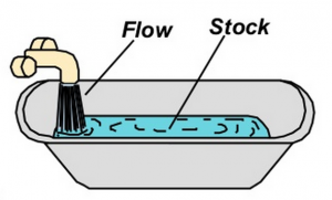 variable flux stock