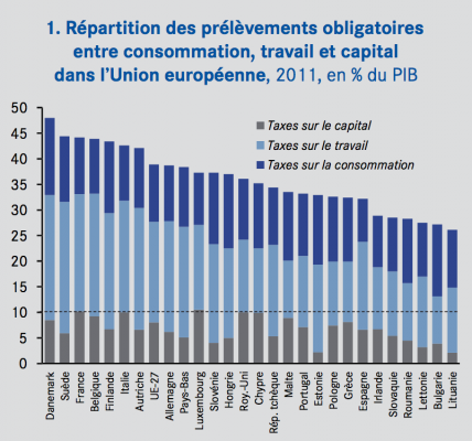 taxation-capital-travail-consommation-cae