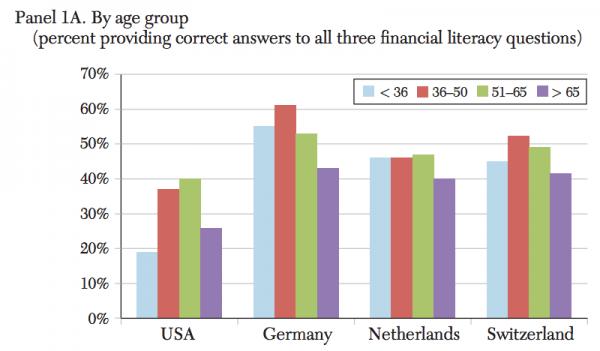 connaissance-finance-graphique