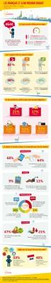 infographie-pouvoir dachat-Cofidis