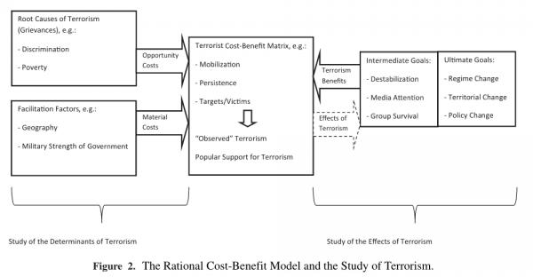 terrorisme modele