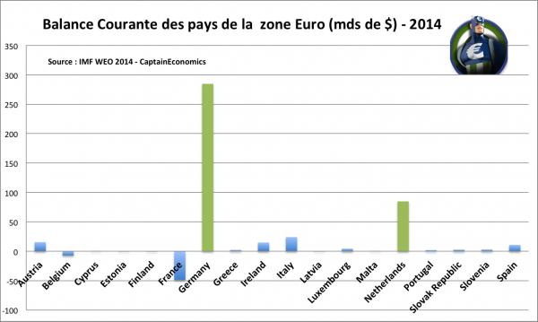 EuroGlut-BalanceCourante