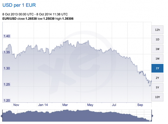 eur-usd-exchange-rate