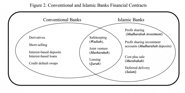 islamic-conventional-banking