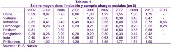 salaire-moyen-industrie