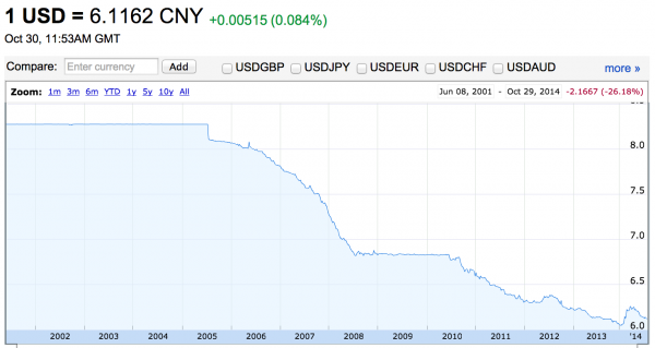 taux-change-usd-rmb