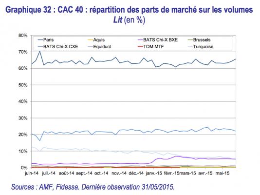 CAC-40-Euronext-SMN-Volume