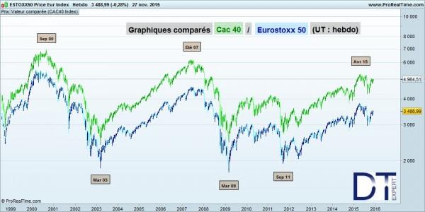 Correlation CAC 40 - EuroStoxx