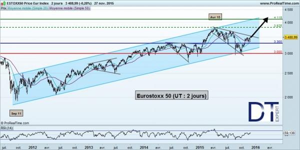 EuroStoxx50 à court-terme