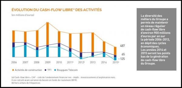 dt_nl_161020_bouygues-repartition-cashflow