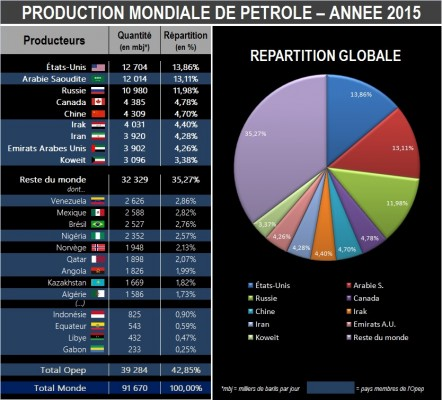 dt_nl_161222_petrole-illu-tab