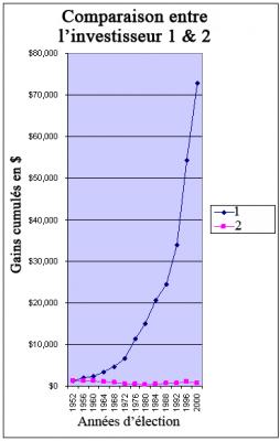 4years1 Investir en bourse avec le cycle présidentiel US à 4 ans