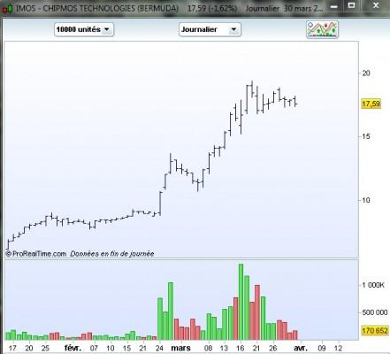 IMOS Quelques trades momentum en préparation   RDM