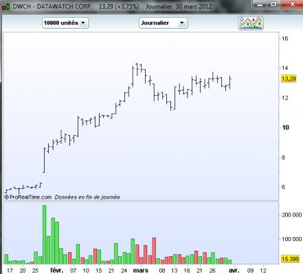 dwch Quelques trades momentum en préparation   RDM