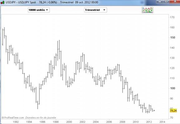 USDJPY Il était une fois au Japon, un portefeuille permanent anti déflation  (1/2)