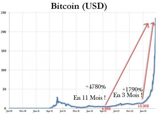 bitcoin-chart-dollars