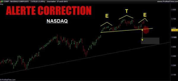 NASDAQ COMPOSIT
