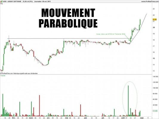 AXWAY SOFTWARE mouvement parabolique cupidité investisseur