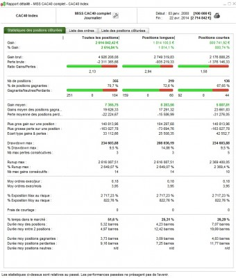 Stats MISS CAC 40