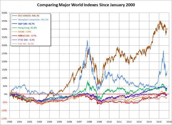 world-indexes-since-2000